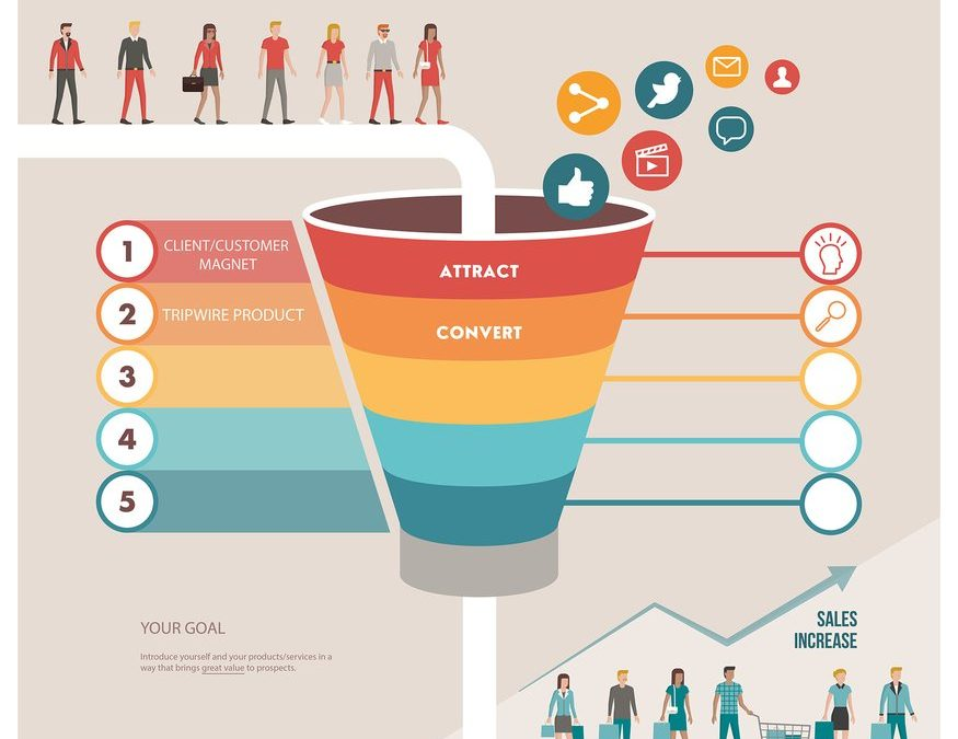 How to Create the Perfect Sales Funnel: Part Two