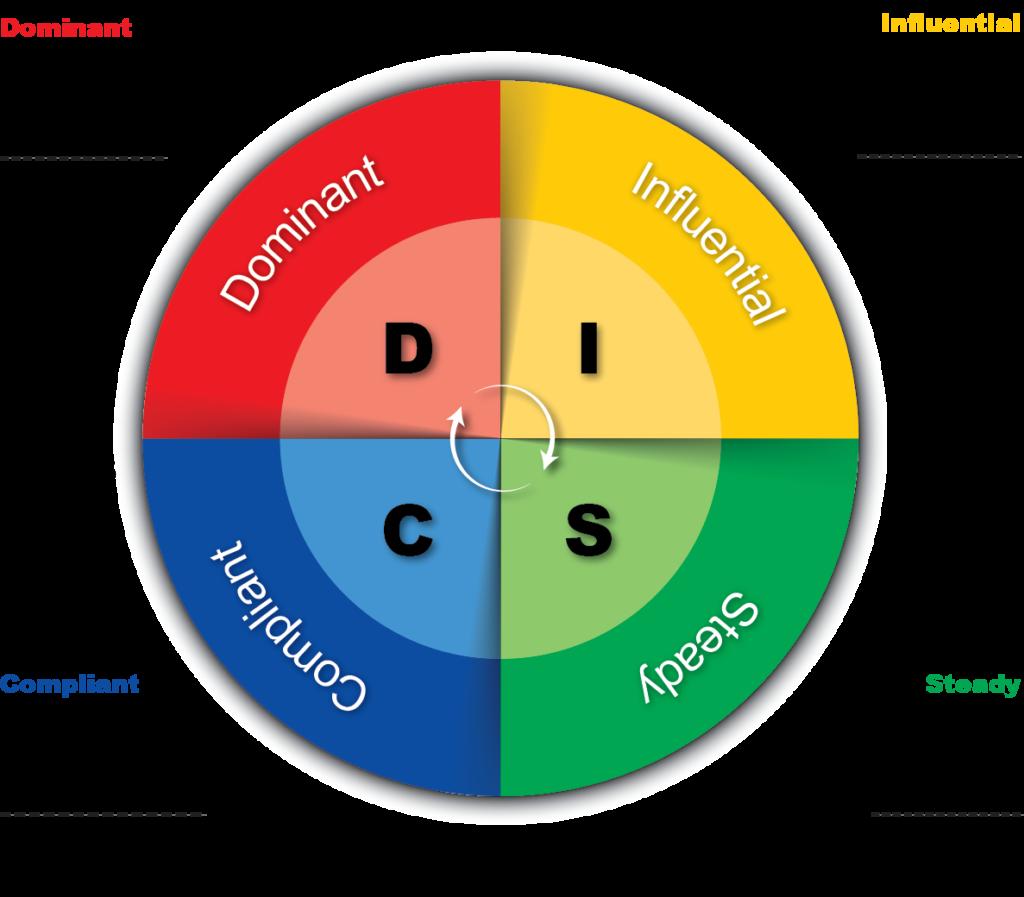 6 Benefits Of DISC Profile Assessment - John Pyron